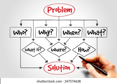 Problem Solution flow chart with basic questions, business concept
