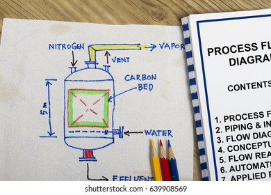 Process flow diagram concept- many uses in the oil and gas industry.