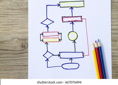 Process flowchart- complete with polygonal diagram arrow and start end.