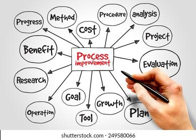 Process Improvement mind map, business concept