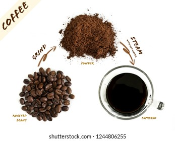 Process of strong black coffee (Espresso) which is including heap of roasted coffee beans, heap of ground coffee power and glass of espresso.