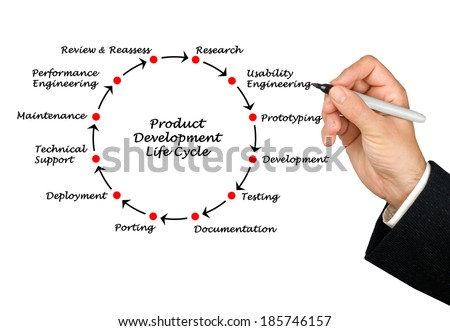 Product Development Life Cycle Stock Photo Edit Now 185746157