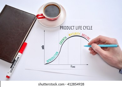product lifecycle model. PLC. product lifecycle analysis