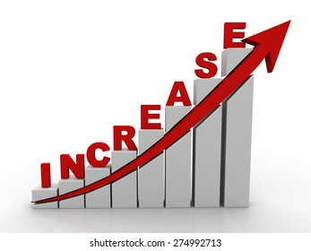 Profit growth chart