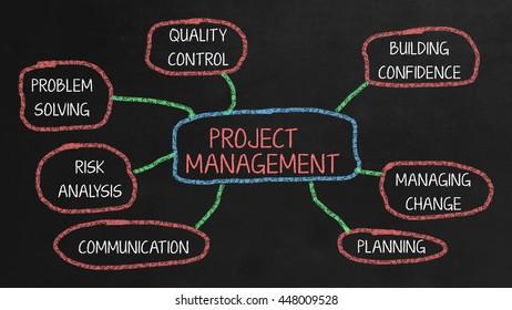 Project Management Mindmap on black chalkboard