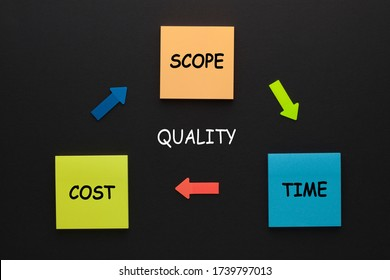 Project management triangle. The word scope, time and cost on note. The triple constraint