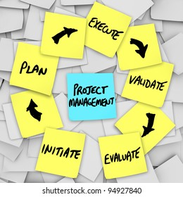 A project management workflow diagram written on yellow sticky notes with various steps and levels on each note: initiate, plan, execute, validate, evaluate