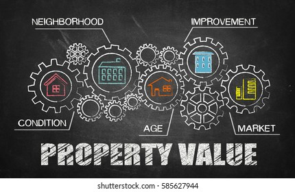 property value concept on blackboard
