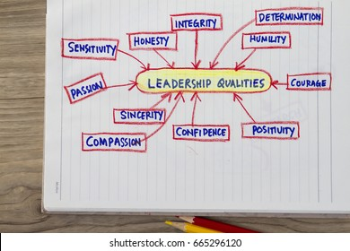 Qualities of a leader concept- with sketch chart showing these qualities.
