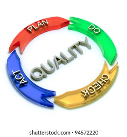 quality process concept 3d rendering isolated