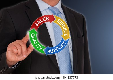 Quality - Sales - Service - Support