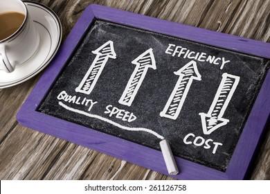quality speed efficiency up cost down on blackboard
