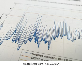 Radiated emissions spectrogram with limit lines in EMC electromagnetic compatibility test report