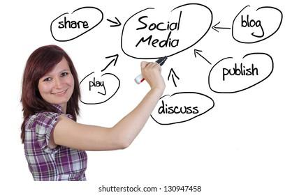 red haired businesswoman explaining social media on whiteboard