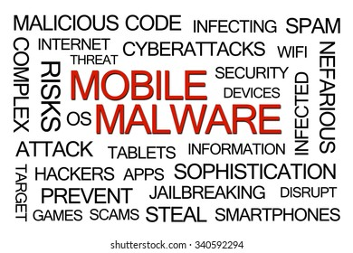 Red Mobile Malware Word Cloud on White Background