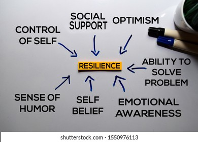 Resilience Method text with keywords isolated on white board background. Chart or mechanism concept.