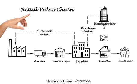 Retail value chain