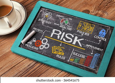 risk management concept hand drawn on chalkboard
