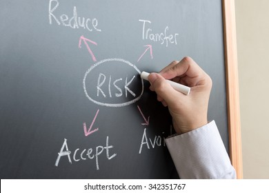 Risk management diagram draw on blackboard using chalk