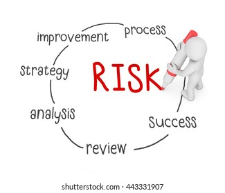risk text ,business man writing risk concept ,Man explain solution of risk , 3d rendering