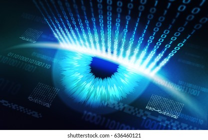 The scanning system of the retina, biometric digital security devices