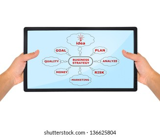 Scheme business strategy on flat panel in hand