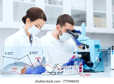 science, chemistry, technology and people concept - young scientists with test tube and microscope making research in clinical laboratory and taking notes with charts