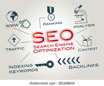 Search engine optimization is the process of affecting the visibility of a website. Chart with icons and Keywords