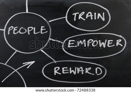 Section of a Human Resources strategy diagram drawn on a used blackboard, on how to manage employees for success