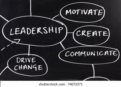 Section of a strategy diagram for Leadership skills drawn on a used blackboard