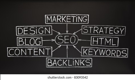 SEO flow chart concept made with white chalk on blackboard.