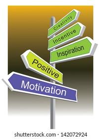 SIgnage of  Motivation, Positive Thinking, Inspiration, Incentive and Creativity