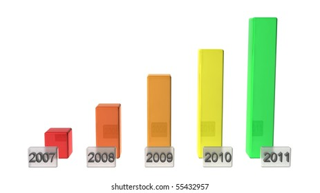 A simple bar graph showing a steady rise with years in boxes.