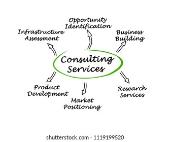 Six Consulting Services