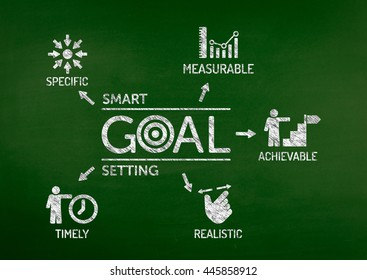 Smart Goal Setting Chart with keywords and icons on blackboard
