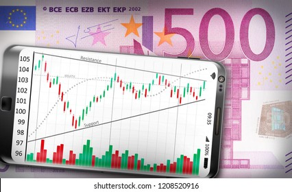 A Smartphone showing a technical analysis chart lying on a money bill.
