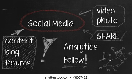 Social Media concept on Chalkboard