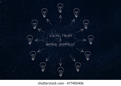 social media plus brand strategy: key marketing concept pairs over matching puzzle pieces and surrounded ideas (lightbulbs with arrows)