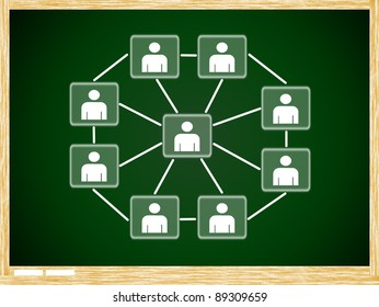 Social network structure on Green board with wooden frame