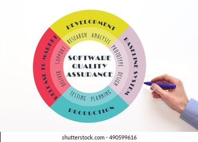 Software quality assurance (QA) diagram.