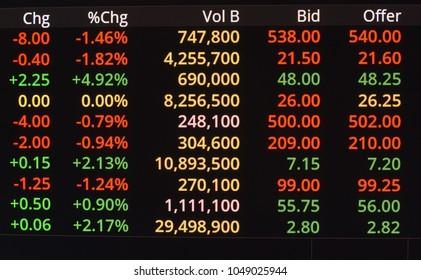 Stock Exchange Market on LED Display
