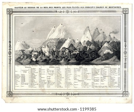 1846 Antique Chart of World Mountains