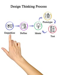 Components of Design Thinking Process