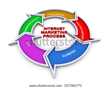 3d colorful flow chart diagram of internet marketing