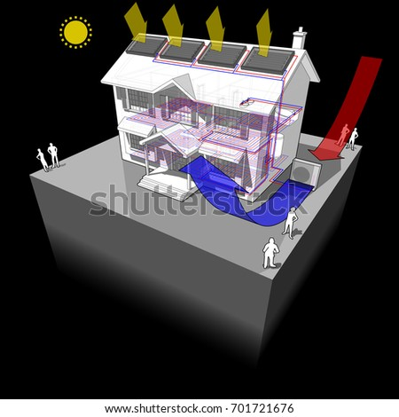 3d illustration of diagram of a classic colonial house with air source heat pump and solar panels on the roof as source of energy for heating and floor heating