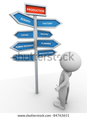 3d man looking at directional signs related to process 'production'