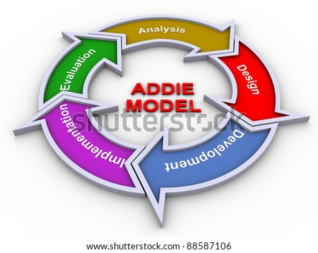 3d render of addie model flow chart