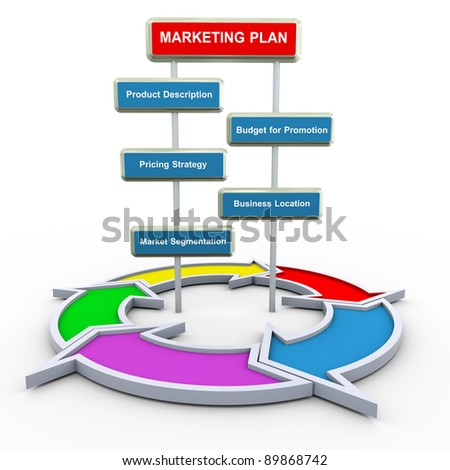3d render of marketing plan concept with circular flow diagram