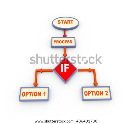 3d render of process program flow chart with conditional if jump.