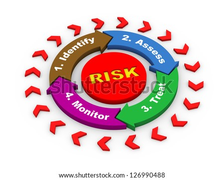 3d render of risk management concept circular flow chart diagram